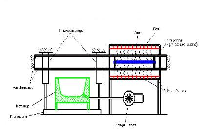 Производится сложный нагрев листа